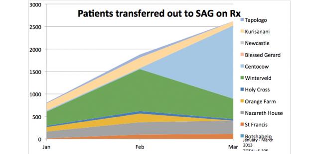 SACBC AIDS Office Report 2013